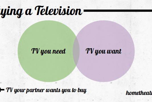 Buying a TV Venn Diagram