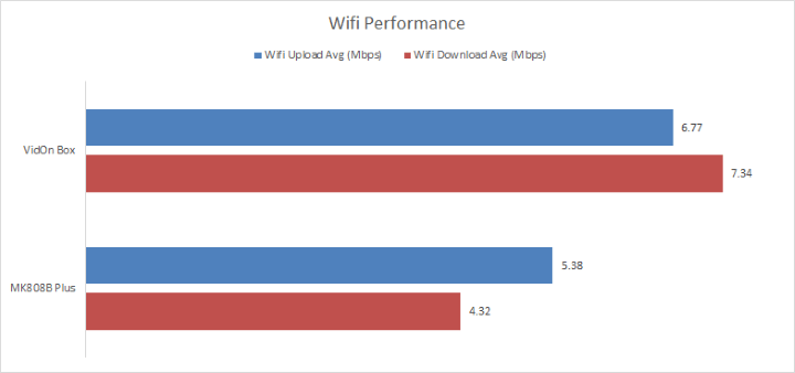 VidOn-Box-Wifi-Performance