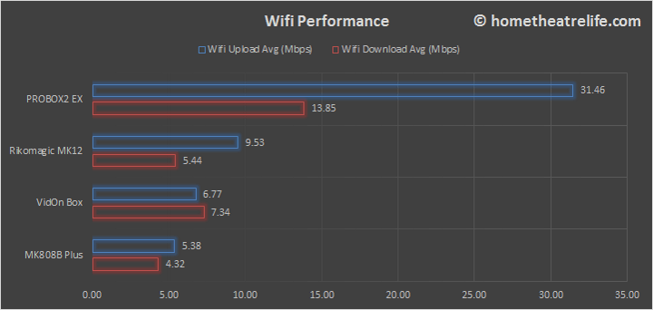 PROBOX2-EX-WiFi-Comparison