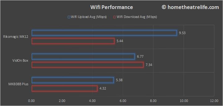 Rikomagic-MK12-Wifi-Comparison