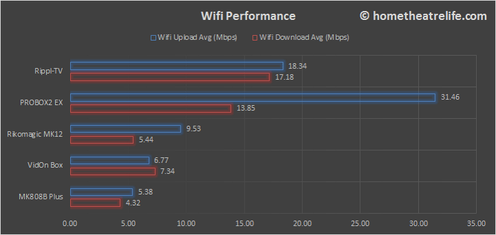 Rippl-TV-WiFi-Comparison
