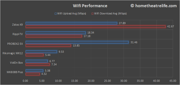 Zidoo-X9-Wifi-Comparison