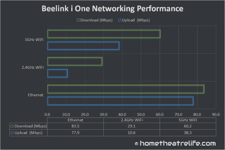 Beelink-i-One-Networking-Performance