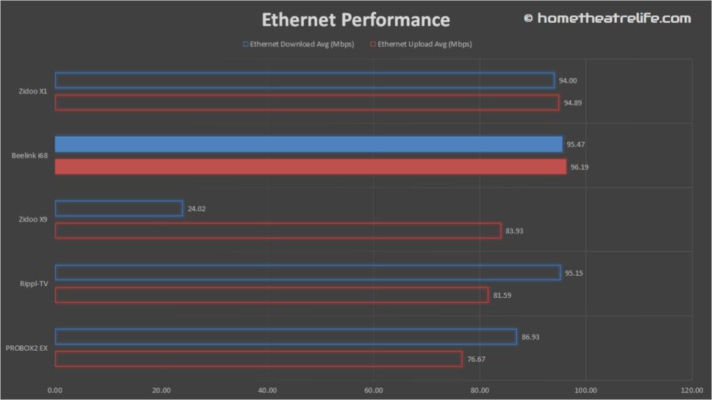 Beelink-i68-Ethernet