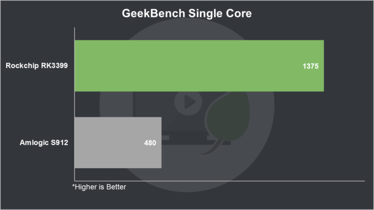 RK3399 vs S912 GeekBench Single Core
