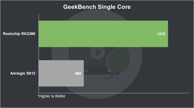 RK3399 vs S912 GeekBench Single Core