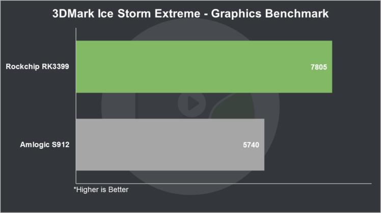 RK3399 vs S912 3DMark Ice Storm Extreme