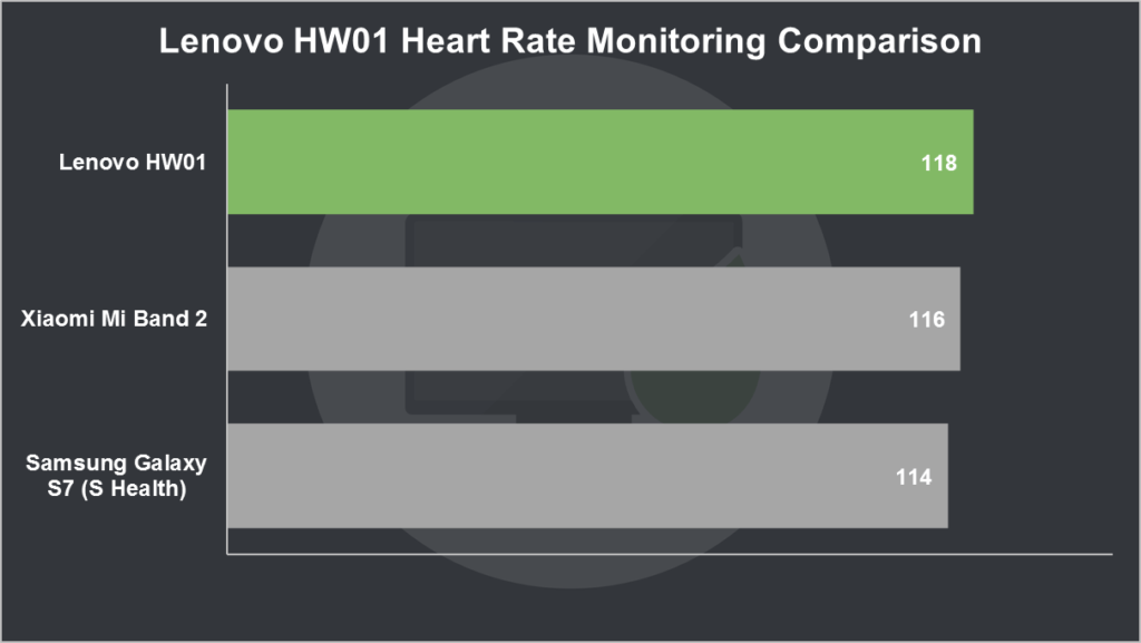 Lenovo HW01 Review: Heartrate Monitor Accuracy Comparison