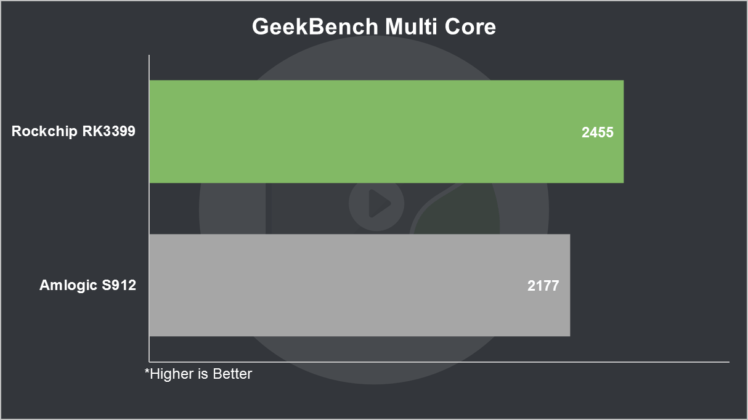 RK3399 vs S912 Geekbench Multi Core