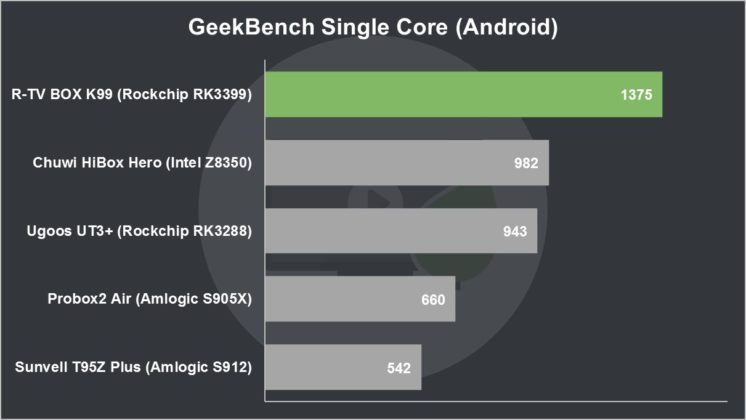 R-TV-BOX-K99-Review-GeekBench-Single-Core-(Android)