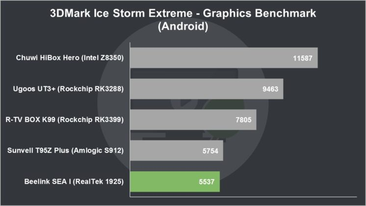 Beelink SEA I Review 3DMark Ice Storm Extreme Graphics Benchmark (Android)