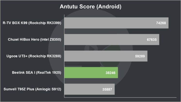 Beelink SEA I Review Antutu Score (Android)