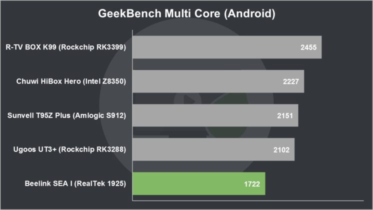 Beelink SEA I Review GeekBench Multi Core (Android)