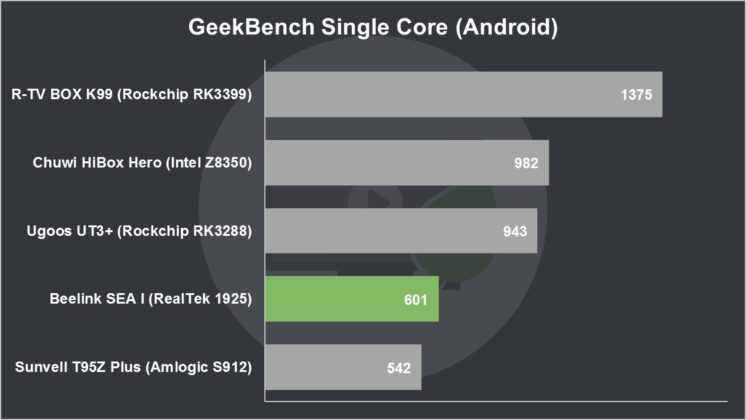 Beelink SEA I Review GeekBench Single Core (Android)