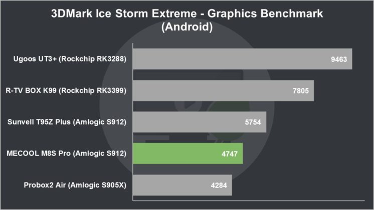 MECOOL M8S Pro Review 3DMark Ice Storm Extreme Graphics Benchmark (Android)