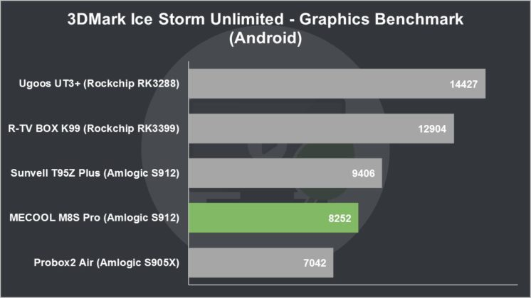MECOOL M8S Pro Review 3DMark Ice Storm Unlimited Graphics Benchmark (Android)