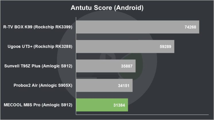 MECOOL M8S Pro Review Antutu Score (Android)
