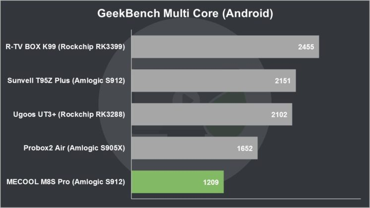 MECOOL M8S Pro Review GeekBench Multi Core (Android)