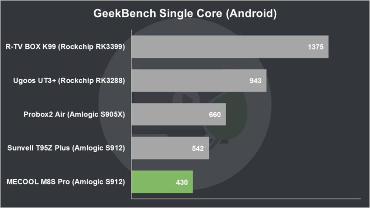MECOOL M8S Pro Review GeekBench Single Core (Android)