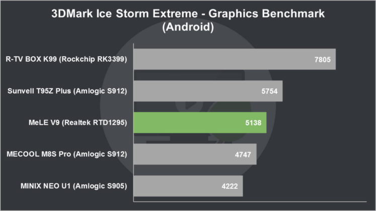 MeLE V9 Review 3DMark Ice Storm Extreme Graphics Benchmark (Android)