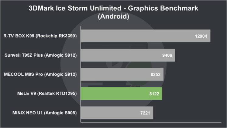 MeLE V9 Review 3DMark Ice Storm Unlimited Graphics Benchmark (Android)