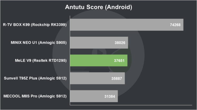 MeLE V9 Review Antutu Score (Android)