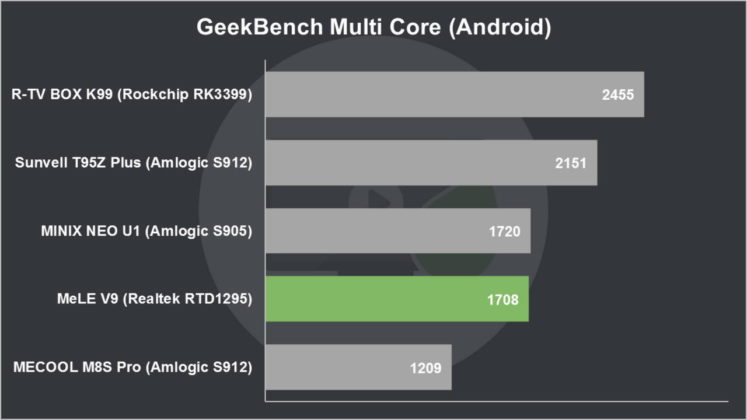 MeLE V9 Review GeekBench Multi Core (Android)