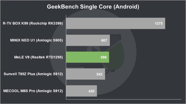 MeLE V9 Review GeekBench Single Core (Android)