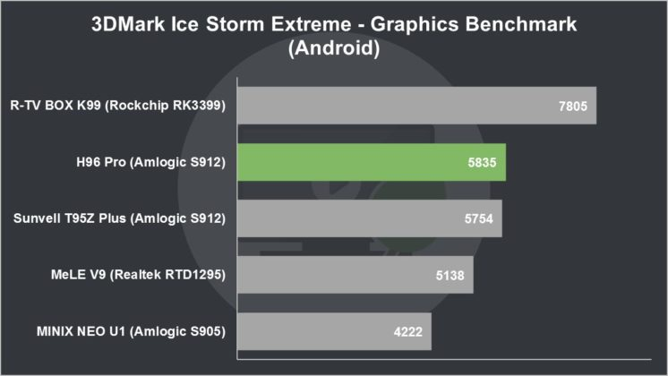 H96 Pro Review 3DMark Ice Storm Extreme Graphics Benchmark (Android)