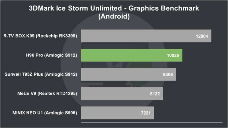 H96 Pro Review 3DMark Ice Storm Unlimited Graphics Benchmark (Android)