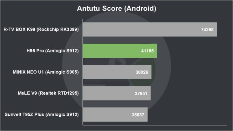 H96 Pro Review Antutu Score (Android)