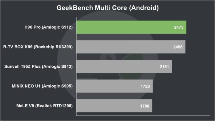 H96 Pro Review GeekBench Multi Core (Android)
