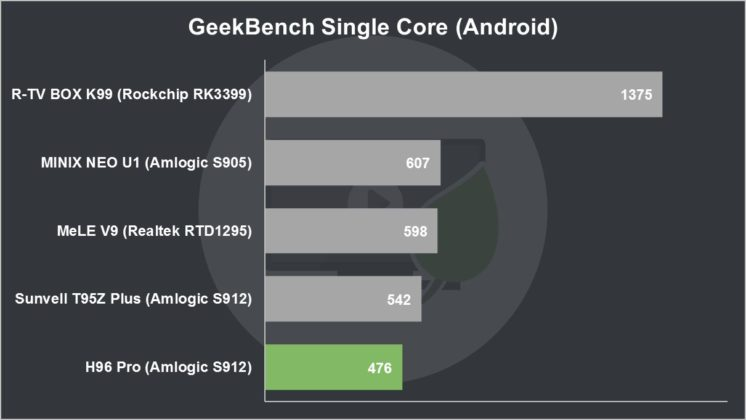 H96 Pro Review GeekBench Single Core (Android)