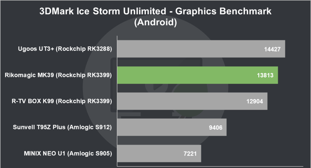 Rikomagic MK39 Review 3DMark Ice Storm Unlimited Graphics Benchmark (Android)