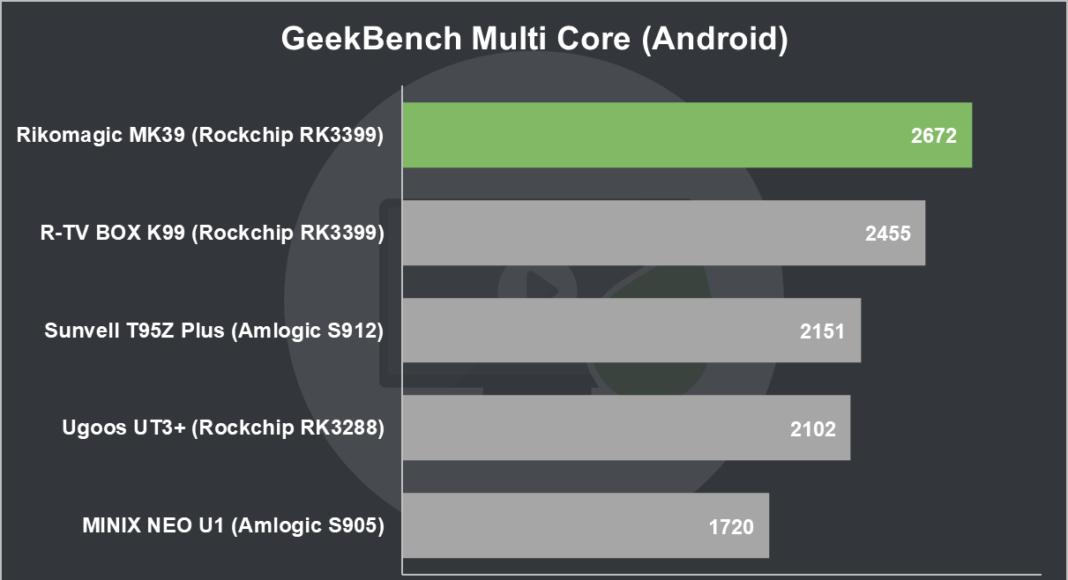 Rikomagic MK39 Review GeekBench Multi Core (Android)