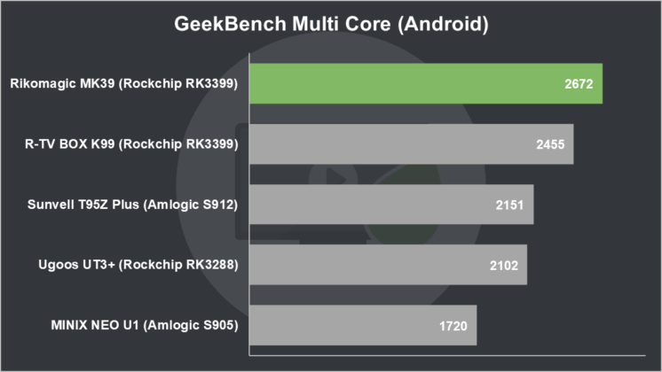 Rikomagic MK39 Review GeekBench Multi Core (Android)