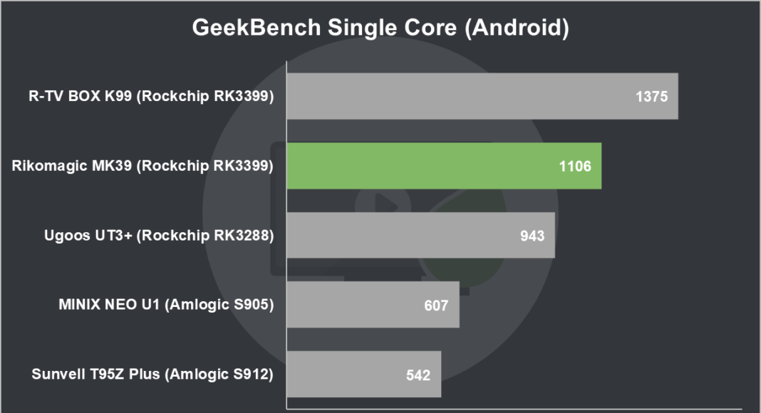 Rikomagic MK39 Review GeekBench Single Core (Android)