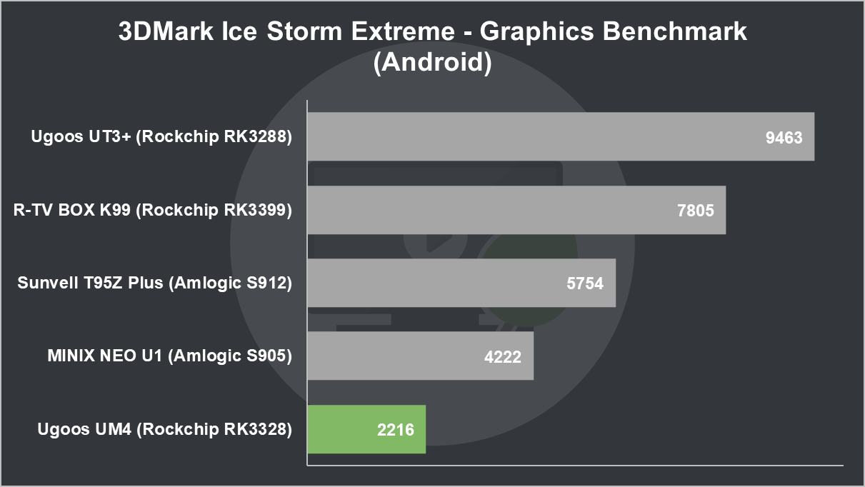 Ugoos UM4 Review: 3DMark Ice Storm Extreme Graphics Benchmark (Android)