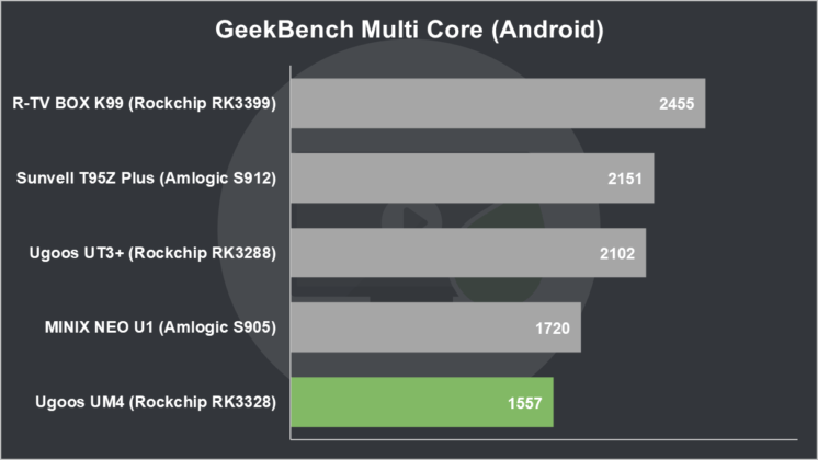 Ugoos UM4 Review: Ugoos UM4 GeekBench Multi Core (Android)
