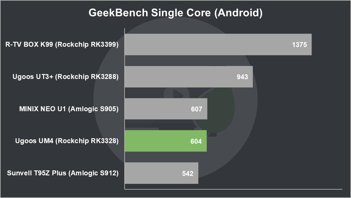 Ugoos UM4 Review: Ugoos UM4 GeekBench Single Core (Android)