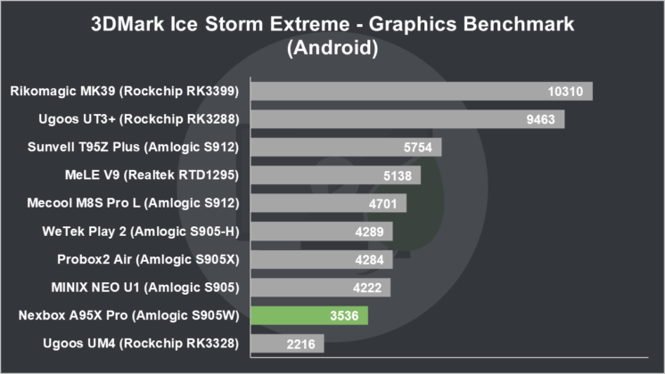 Nexbox A95X Pro Review 3DMark Ice Storm Extreme Graphics Benchmark (Android)