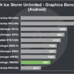 Nexbox A95X Pro Review 3DMark Ice Storm Unlimited Graphics Benchmark (Android)