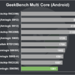 Nexbox A95X Pro Review GeekBench Multi Core (Android)