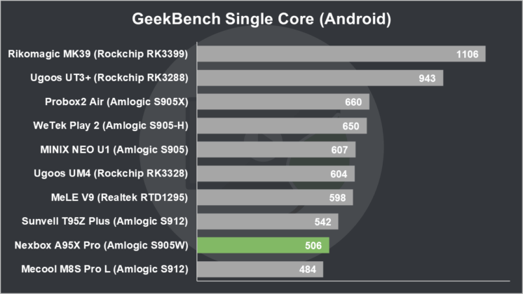 Nexbox A95X Pro Review GeekBench Single Core (Android)
