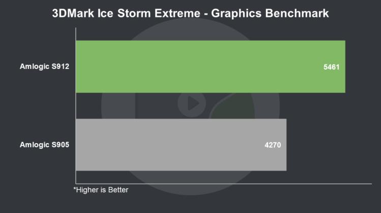 S912 vs S905 3DMark Ice Storm Extreme Graphics Benchmark