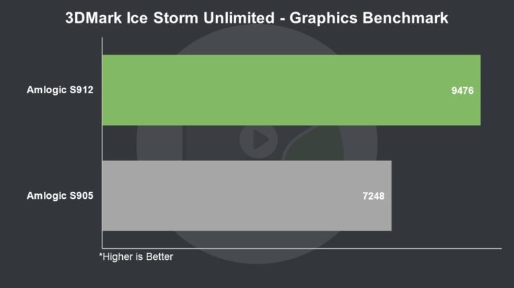 S912 vs S905 3DMark Ice Storm Unlimited Graphics Benchmark