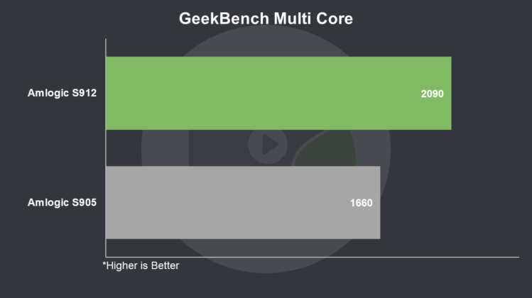 S912 vs S905 GeekBench Multi Core