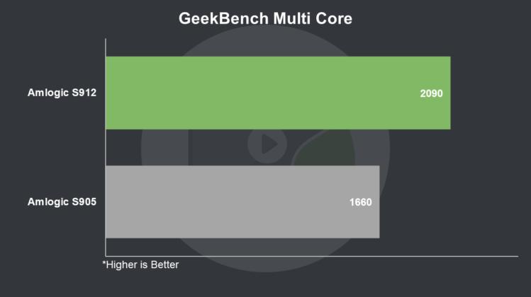 S912 vs S905 GeekBench Multi Core