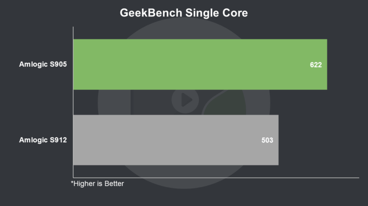 S912 vs S905 GeekBench Single Core